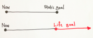 Static Vs Life Goal